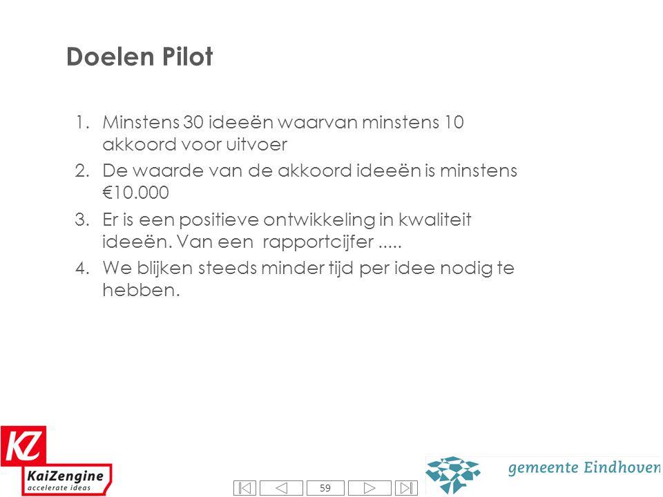 59 Doelen Pilot 59 1.Minstens 30 ideeën waarvan minstens 10 akkoord voor uitvoer 2.De waarde van de akkoord ideeën is minstens €10.000 3.Er is een pos