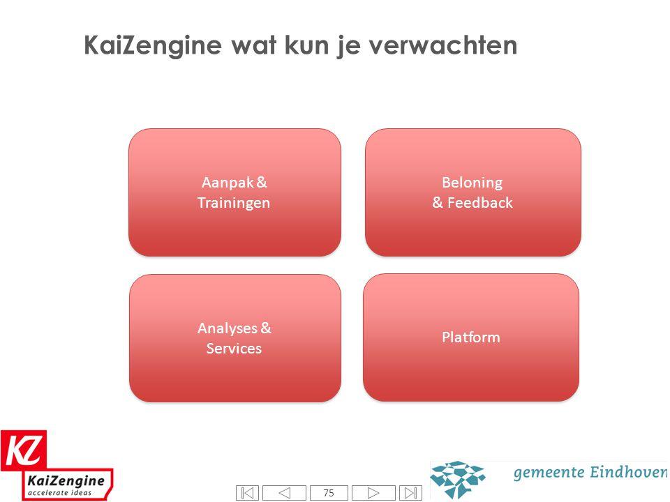 75 Aanpak & Trainingen Aanpak & Trainingen Beloning & Feedback Beloning & Feedback Analyses & Services Analyses & Services Platform KaiZengine wat kun