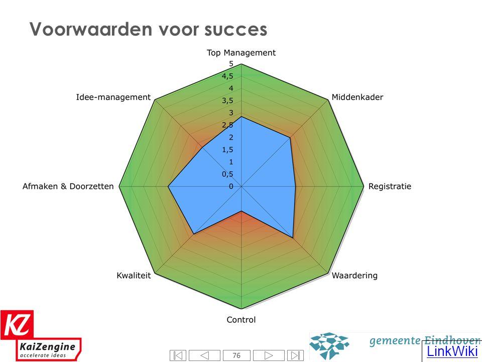 76 LinkWiki Voorwaarden voor succes