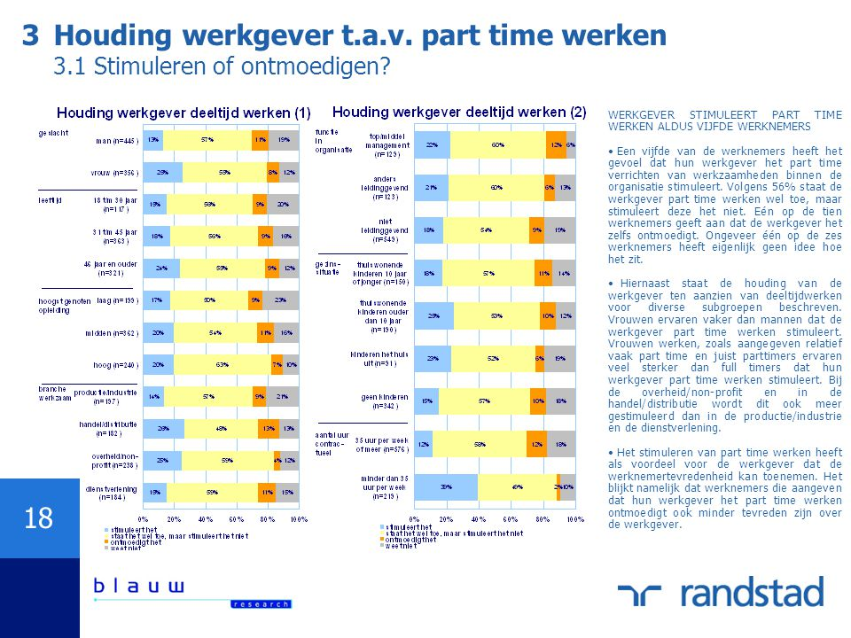 18 WERKGEVER STIMULEERT PART TIME WERKEN ALDUS VIJFDE WERKNEMERS Een vijfde van de werknemers heeft het gevoel dat hun werkgever het part time verrich