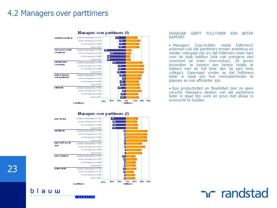 23 MANAGER GEEFT FULLTIMER EEN BETER RAPPORT Managers (top/middel; veelal fulltimers) erkennen ook dat parttimers minder ambitieus en minder collegiaa