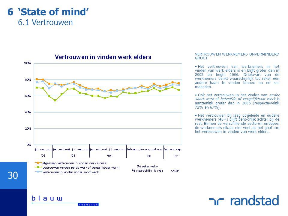 30 6'State of mind' 6.1 Vertrouwen VERTROUWEN WERKNEMERS ONVERMINDERD GROOT Het vertrouwen van werknemers in het vinden van werk elders is en blijft g