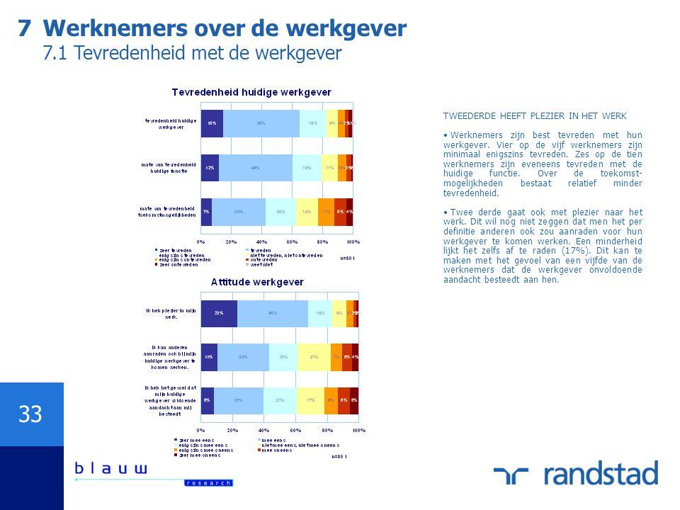 33 7Werknemers over de werkgever 7.1 Tevredenheid met de werkgever TWEEDERDE HEEFT PLEZIER IN HET WERK Werknemers zijn best tevreden met hun werkgever
