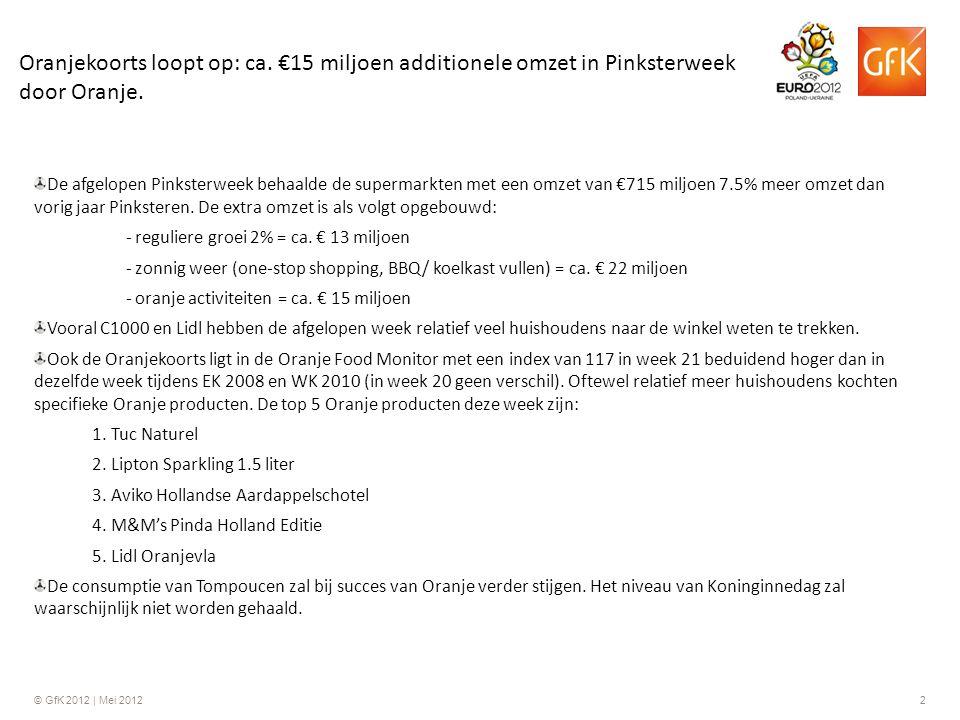 © GfK 2012 | Mei 20122 Oranjekoorts loopt op: ca. €15 miljoen additionele omzet in Pinksterweek door Oranje. De afgelopen Pinksterweek behaalde de sup