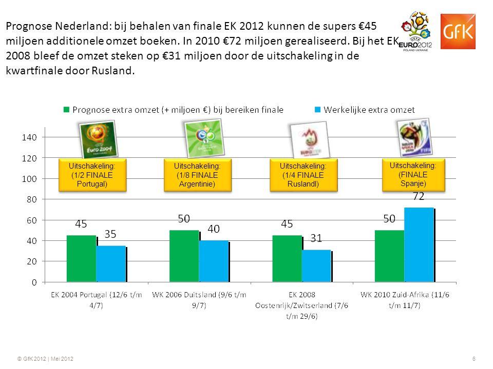 © GfK 2012 | Mei 20126 Prognose Nederland: bij behalen van finale EK 2012 kunnen de supers €45 miljoen additionele omzet boeken. In 2010 €72 miljoen g