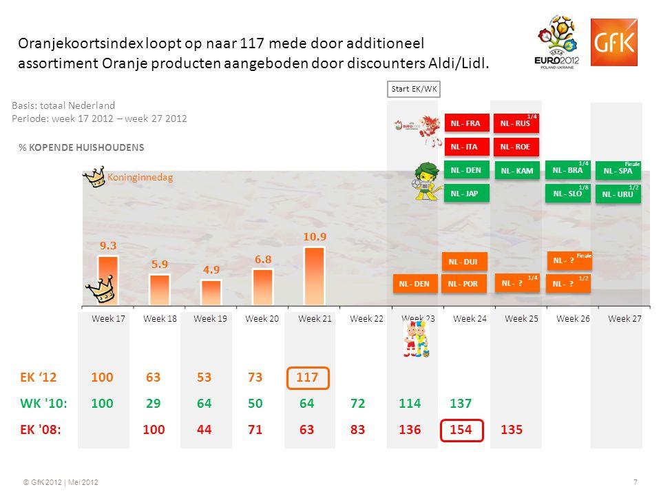 © GfK 2012 | Mei 20127 Basis: totaal Nederland Periode: week 17 2012 – week 27 2012 % KOPENDE HUISHOUDENS NL - JAP NL - DEN NL - KAM Koninginnedag Ora
