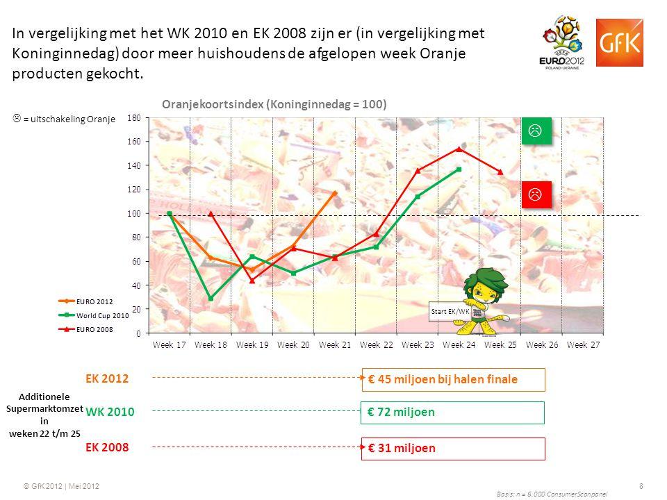 © GfK 2012 | Mei 20128 Basis: n = 6.000 ConsumerScanpanel Additionele Supermarktomzet in weken 22 t/m 25 EK 2008 Oranjekoortsindex (Koninginnedag = 10