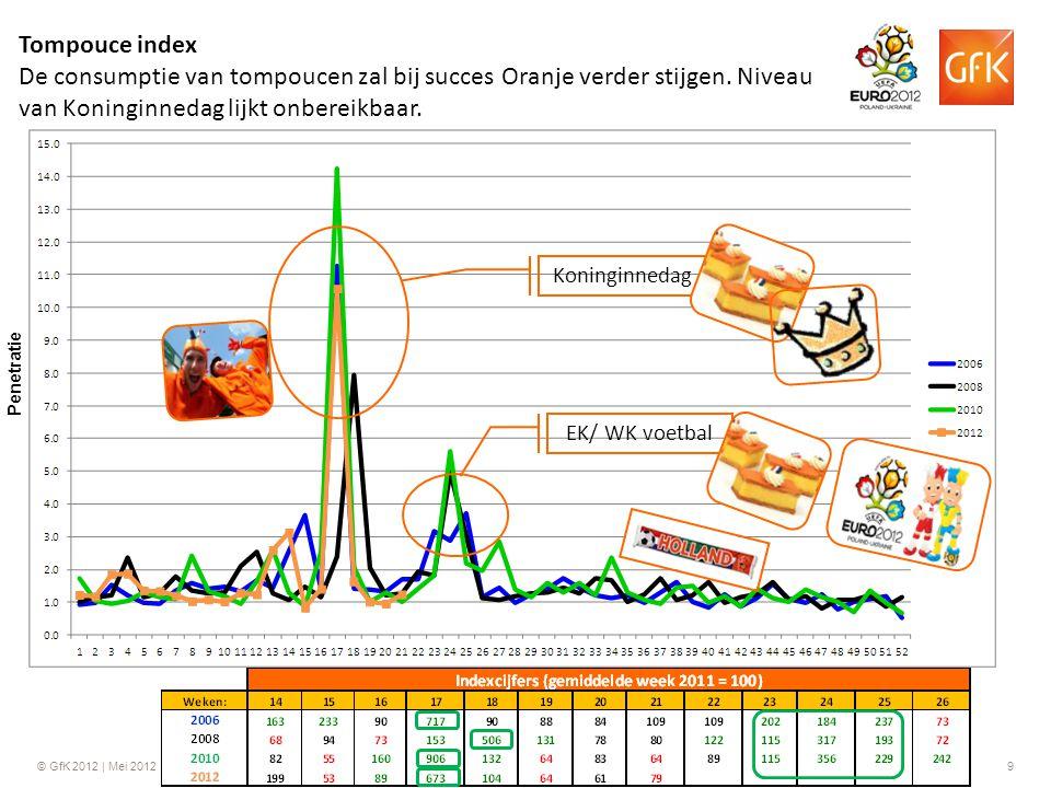 © GfK 2012 | Mei 20129 Tompouce index De consumptie van tompoucen zal bij succes Oranje verder stijgen. Niveau van Koninginnedag lijkt onbereikbaar. K