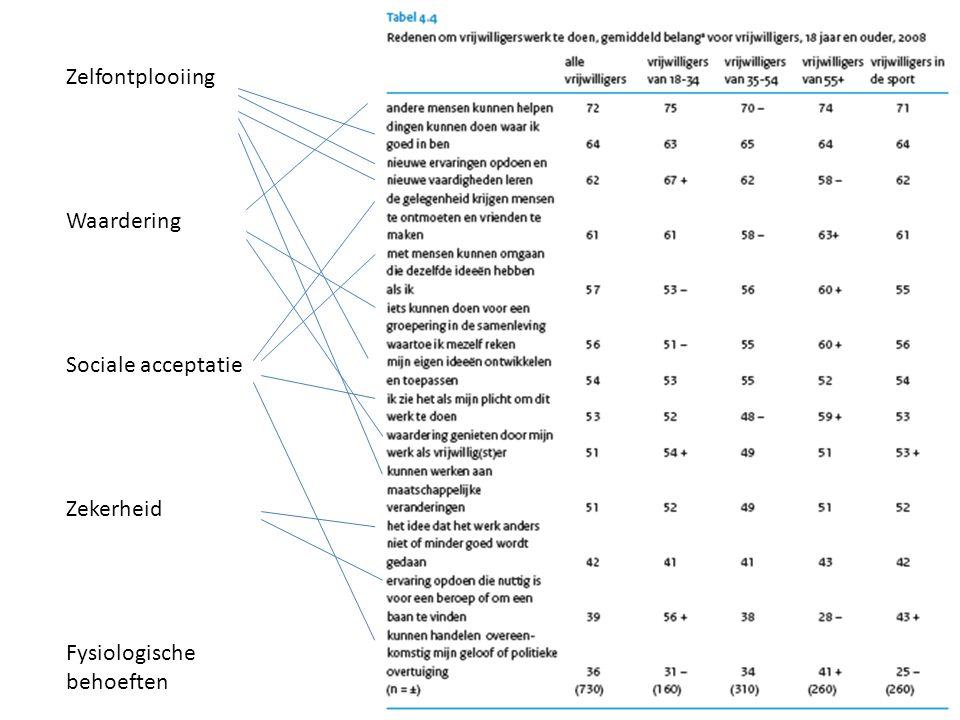 Zelfontplooiing Waardering Sociale acceptatie Zekerheid Fysiologische behoeften