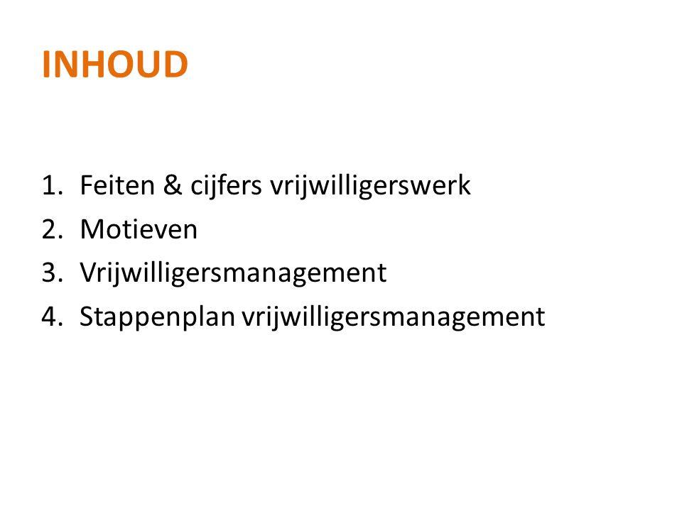 INHOUD 1.Feiten & cijfers vrijwilligerswerk 2.Motieven 3.Vrijwilligersmanagement 4.Stappenplan vrijwilligersmanagement