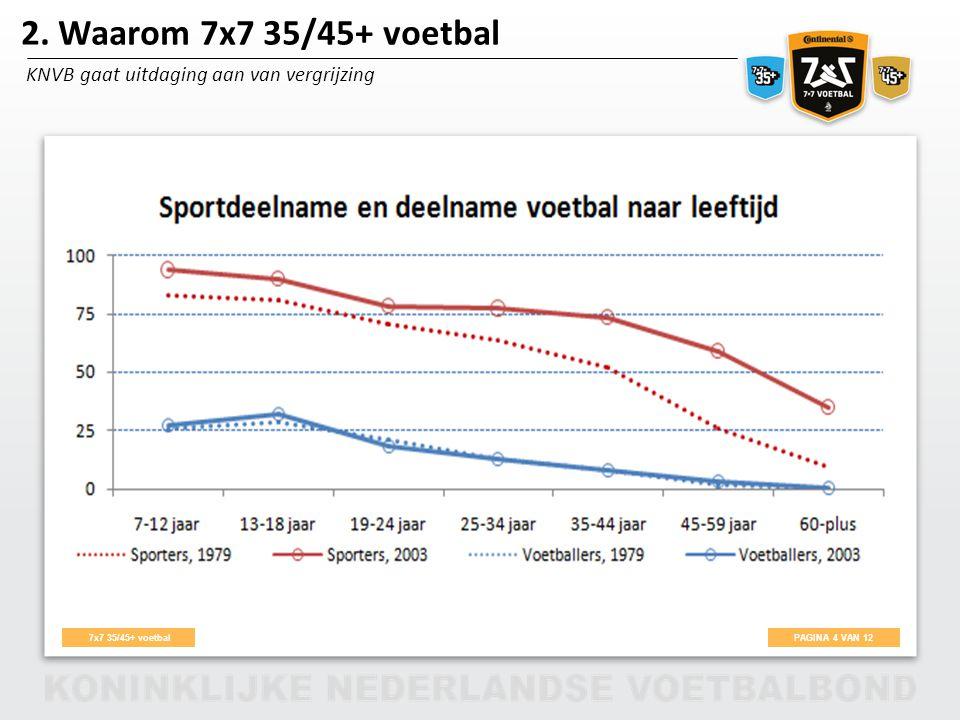 PAGINA 4 VAN 12 7x7 35/45+ voetbal 2. Waarom 7x7 35/45+ voetbal KNVB gaat uitdaging aan van vergrijzing