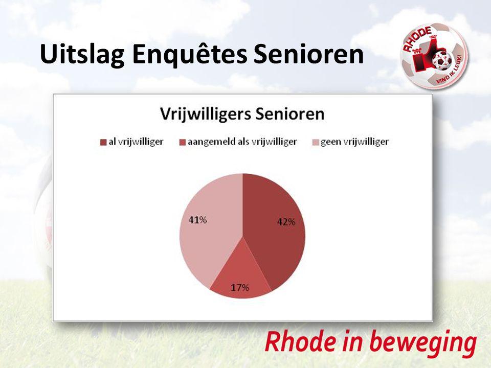Uitslag Enquêtes Senioren