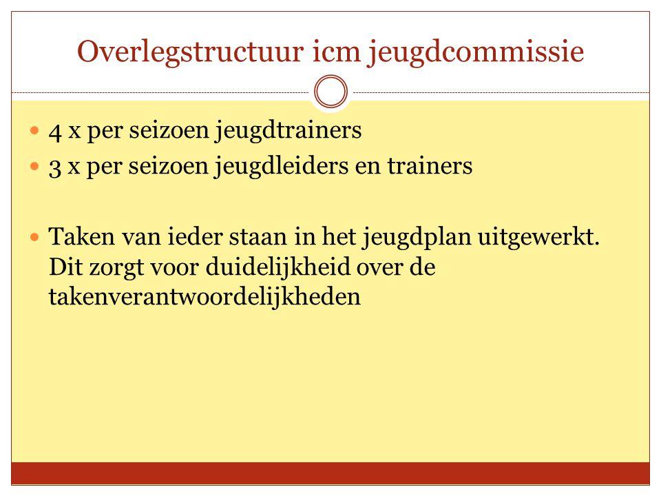 Overlegstructuur icm jeugdcommissie 4 x per seizoen jeugdtrainers 3 x per seizoen jeugdleiders en trainers Taken van ieder staan in het jeugdplan uitgewerkt.
