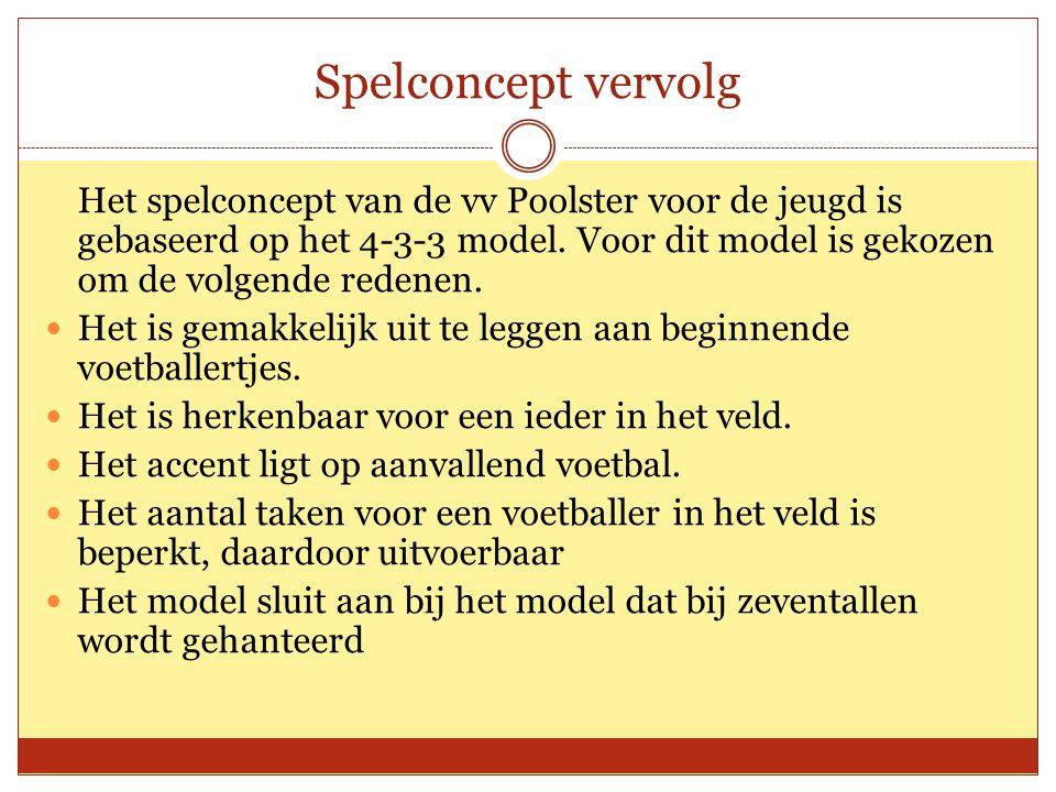 Spelconcept vervolg Het spelconcept van de vv Poolster voor de jeugd is gebaseerd op het 4-3-3 model.