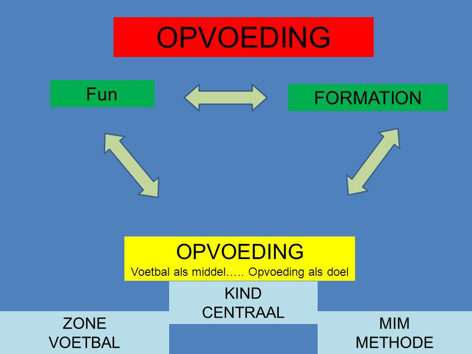 FORMATION OPVOEDING Voetbal als middel…..