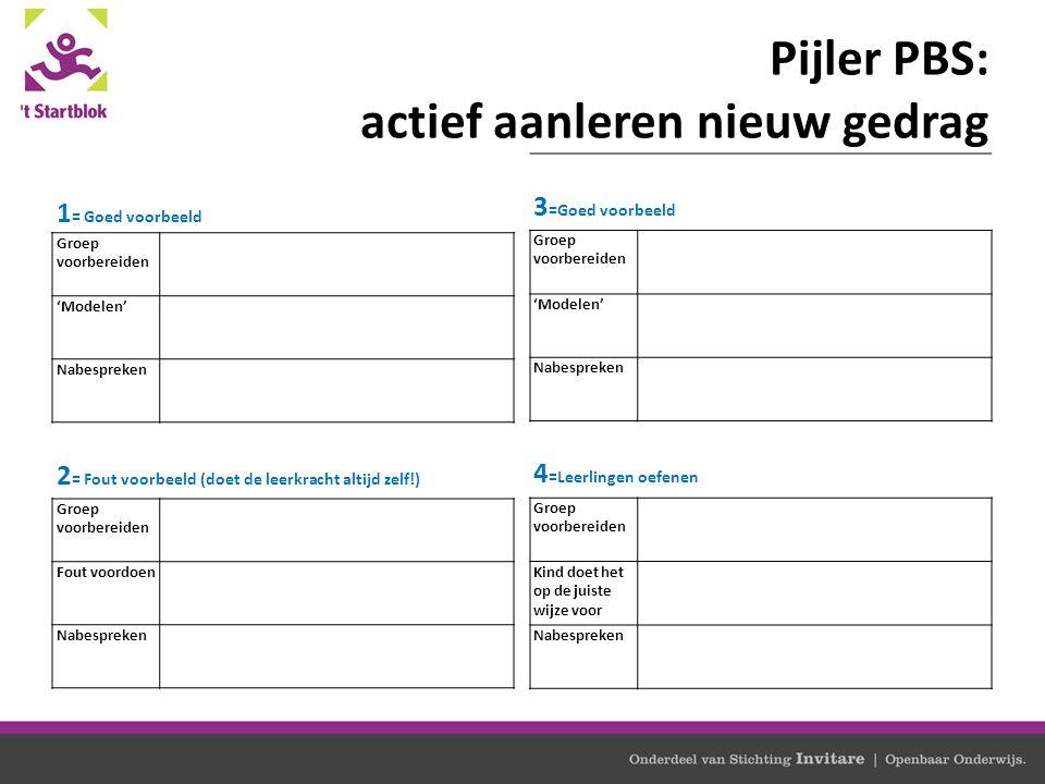 Pijler PBS: actief aanleren nieuw gedrag 1 = Goed voorbeeld Groep voorbereiden 'Modelen' Nabespreken 2 = Fout voorbeeld (doet de leerkracht altijd zel