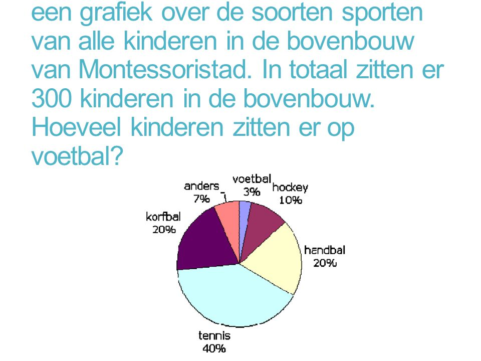Robin maakt een bewijswerkje met een grafiek over de soorten sporten van alle kinderen in de bovenbouw van Montessoristad. In totaal zitten er 300 kin