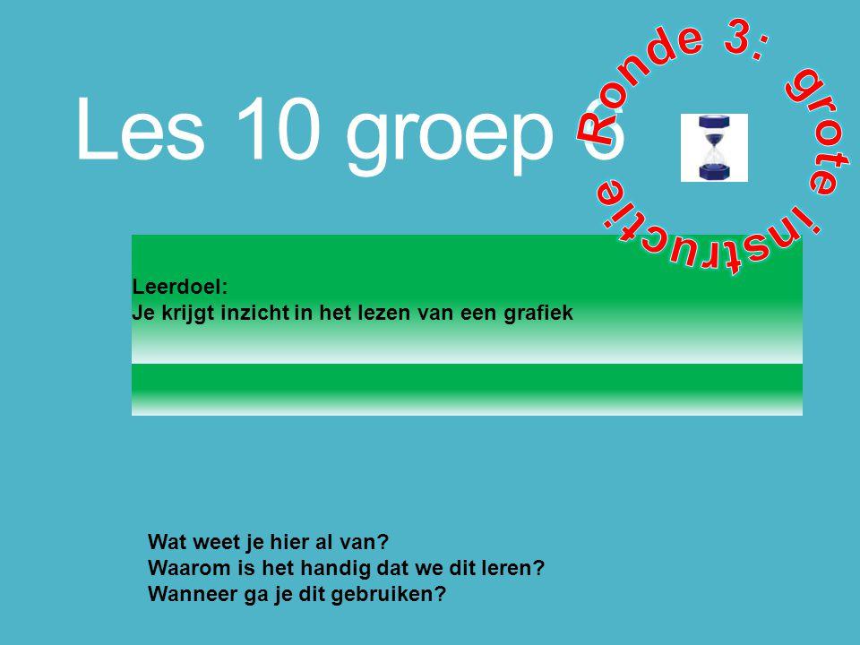 Les 10 groep 6 Leerdoel: Je krijgt inzicht in het lezen van een grafiek Wat weet je hier al van? Waarom is het handig dat we dit leren? Wanneer ga je