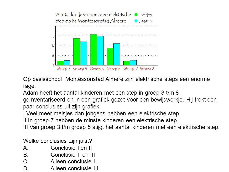 Op basisschool Montessoristad Almere zijn elektrische steps een enorme rage. Adam heeft het aantal kinderen met een step in groep 3 t/m 8 geïnventaris