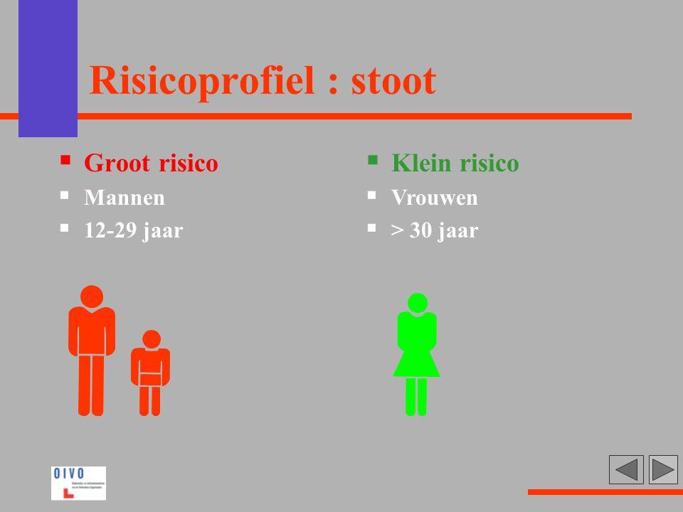 Risicoprofiel : stoot  Groot risico  Mannen  12-29 jaar  Klein risico  Vrouwen  > 30 jaar