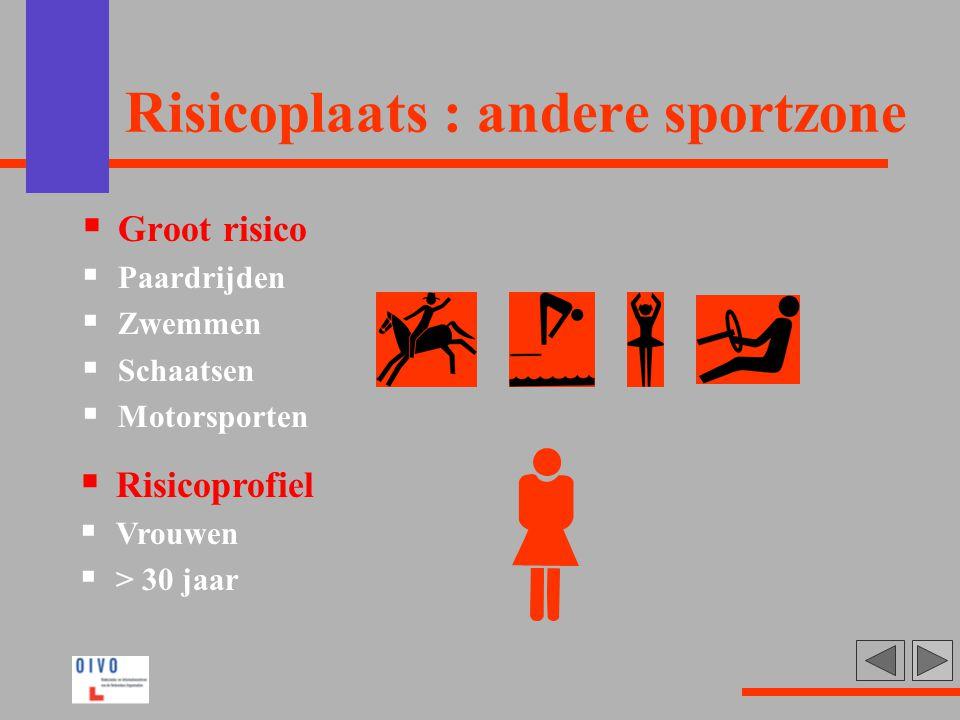 Risicoplaats : andere sportzone  Groot risico  Paardrijden  Zwemmen  Schaatsen  Motorsporten  Risicoprofiel  Vrouwen  > 30 jaar