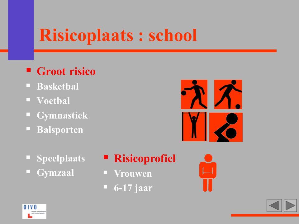 Risicoplaats : school  Groot risico  Basketbal  Voetbal  Gymnastiek  Balsporten  Speelplaats  Gymzaal  Risicoprofiel  Vrouwen  6-17 jaar