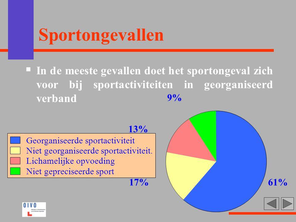 Sportongevallen  In de meeste gevallen doet het sportongeval zich voor bij sportactiviteiten in georganiseerd verband 61%17% 13% 9% Georganiseerde sp
