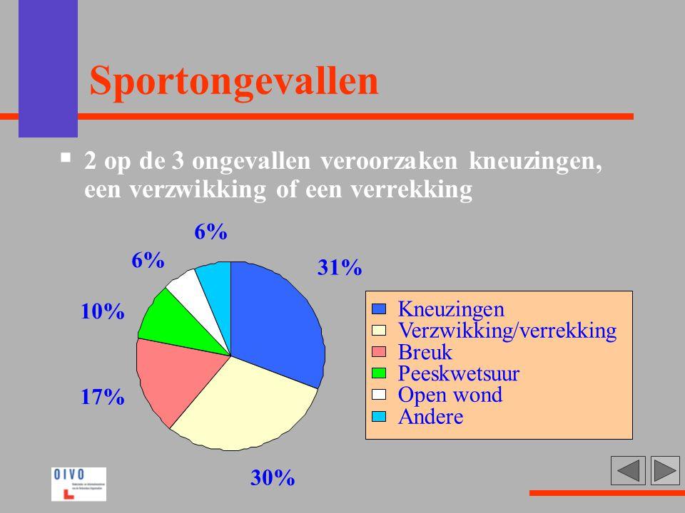 Sportongevallen  2 op de 3 ongevallen veroorzaken kneuzingen, een verzwikking of een verrekking 31% 30% 17% 10% 6% Kneuzingen Verzwikking/verrekking