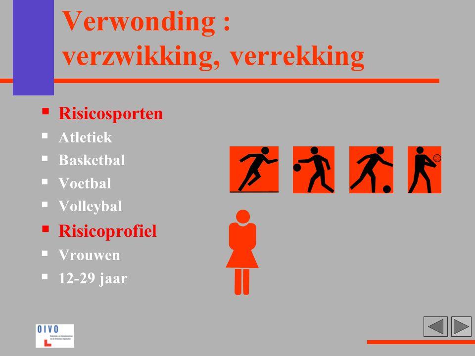 Verwonding : verzwikking, verrekking  Risicosporten  Atletiek  Basketbal  Voetbal  Volleybal  Risicoprofiel  Vrouwen  12-29 jaar