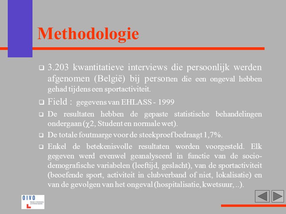 Methodologie  3.203 kwantitatieve interviews die persoonlijk werden afgenomen (België) bij person en die een ongeval hebben gehad tijdens een sportac