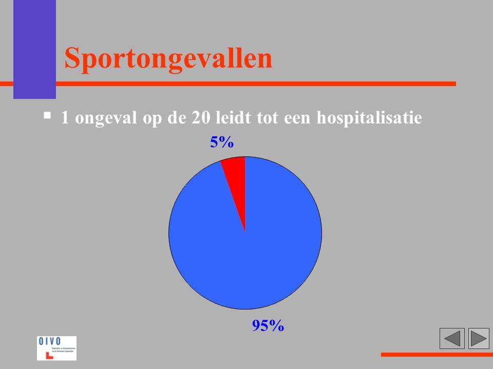 Sportongevallen  1 ongeval op de 20 leidt tot een hospitalisatie 95% 5%