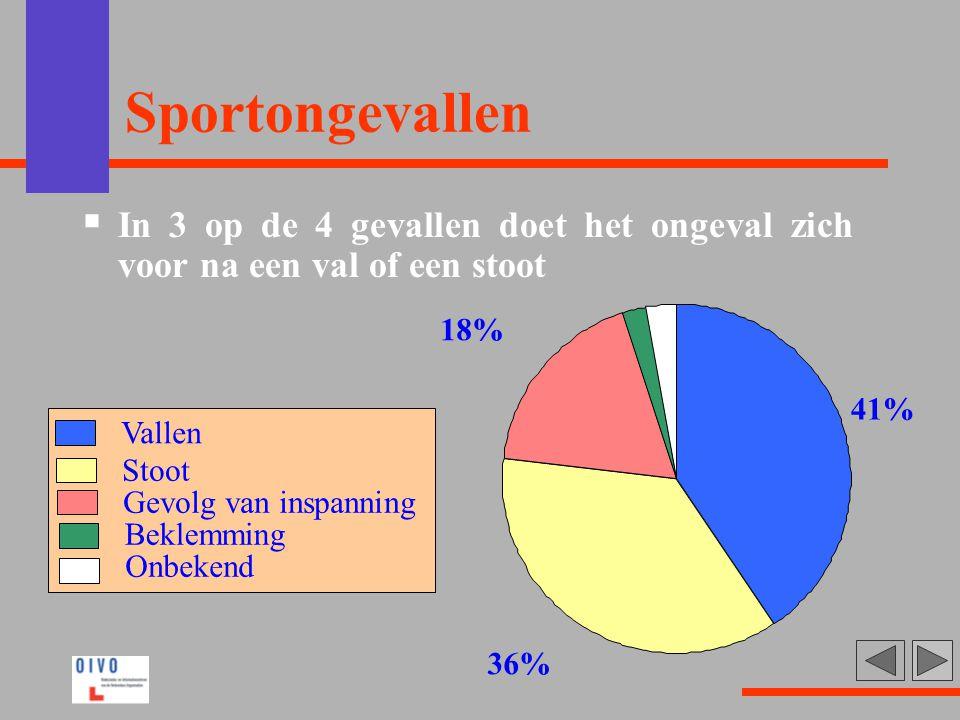 Sportongevallen  In 3 op de 4 gevallen doet het ongeval zich voor na een val of een stoot 41% 36% 18% Vallen Stoot Gevolg van inspanning Beklemming O