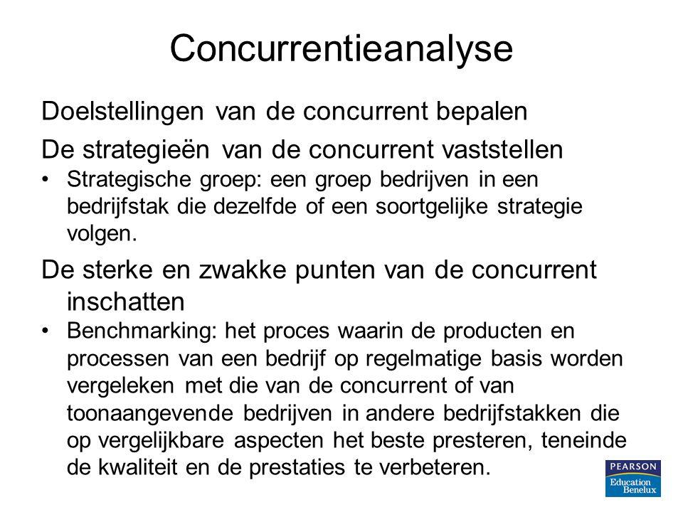 Concurrentieanalyse Doelstellingen van de concurrent bepalen De strategieën van de concurrent vaststellen Strategische groep: een groep bedrijven in een bedrijfstak die dezelfde of een soortgelijke strategie volgen.