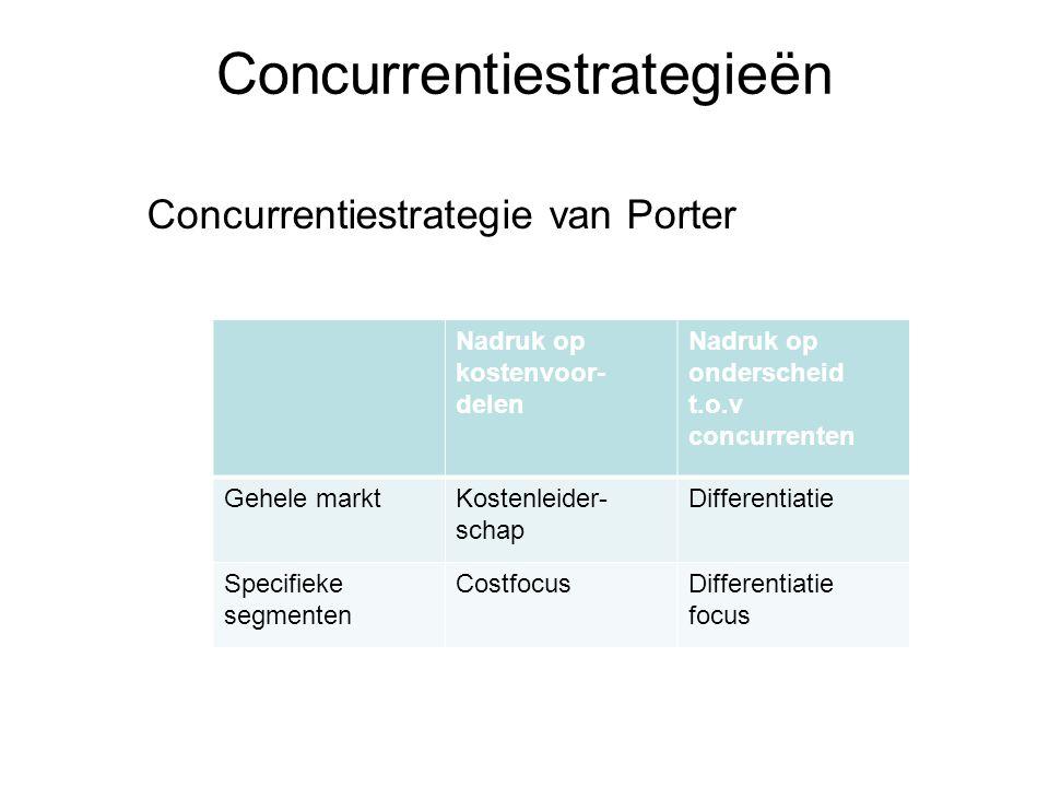 Concurrentiestrategieën Nadruk op kostenvoor- delen Nadruk op onderscheid t.o.v concurrenten Gehele marktKostenleider- schap Differentiatie Specifieke segmenten CostfocusDifferentiatie focus Concurrentiestrategie van Porter