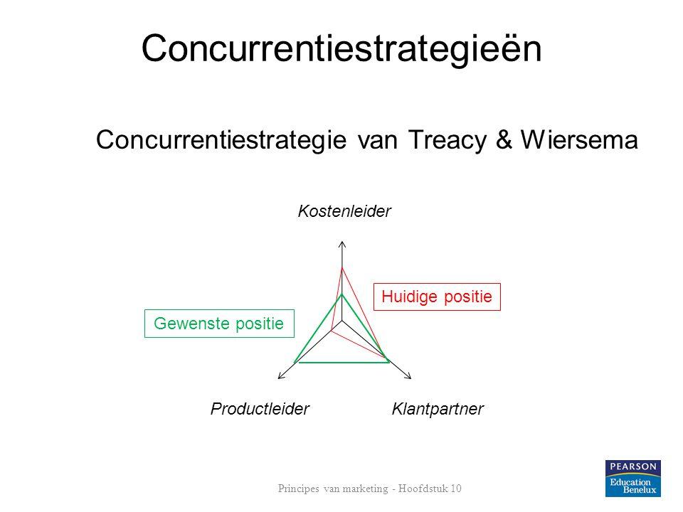 Concurrentiestrategieën Concurrentiestrategie van Treacy & Wiersema Kostenleider KlantpartnerProductleider Gewenste positie Huidige positie Principes van marketing - Hoofdstuk 10
