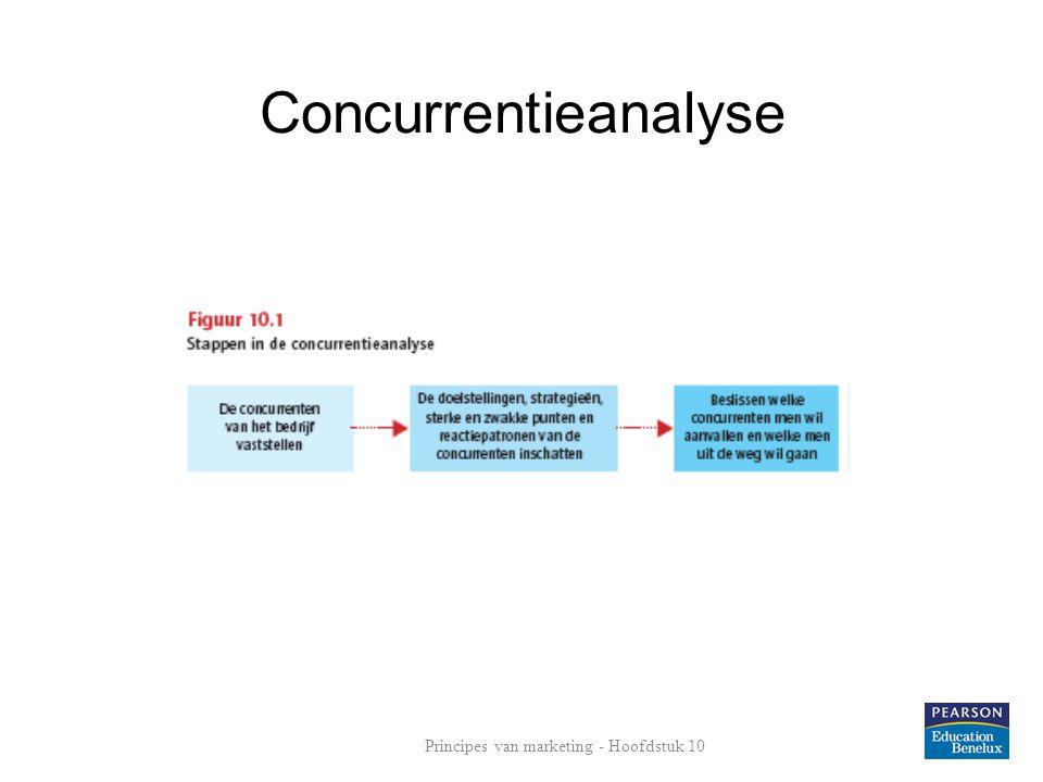 Concurrentiestrategieën Concurrentiegedrag Principes van marketing - Hoofdstuk 10