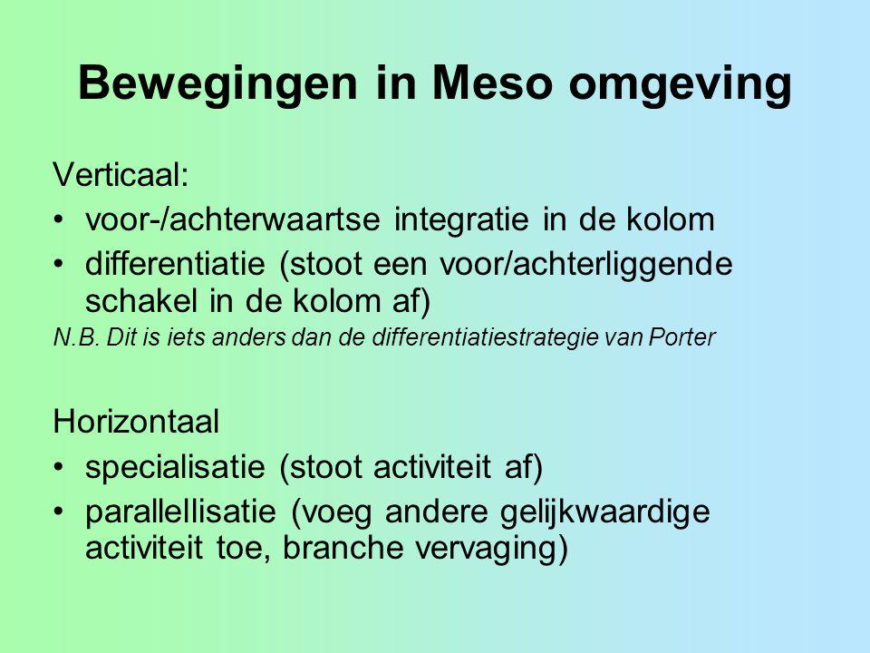 Bewegingen in Meso omgeving Verticaal: voor-/achterwaartse integratie in de kolom differentiatie (stoot een voor/achterliggende schakel in de kolom af) N.B.