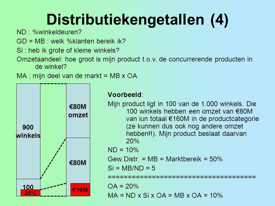 Distributiekengetallen (4) ND : %winkeldeuren? GD = MB : welk %klanten bereik ik? Si : heb ik grote of kleine winkels? Omzetaandeel: hoe groot is mijn