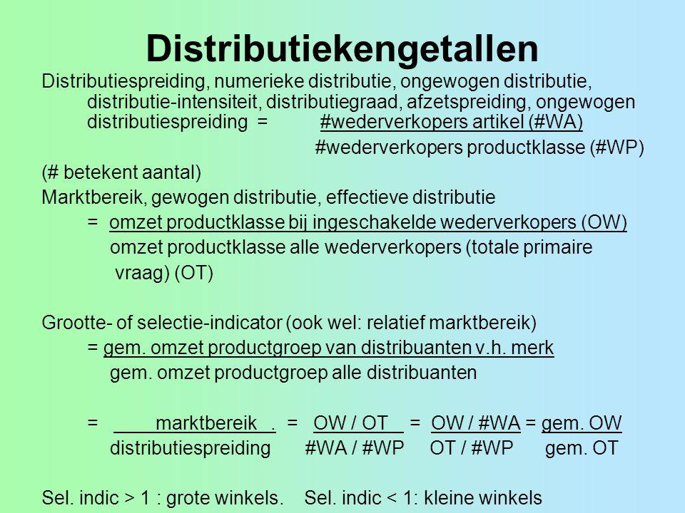 Distributiekengetallen Distributiespreiding, numerieke distributie, ongewogen distributie, distributie-intensiteit, distributiegraad, afzetspreiding,