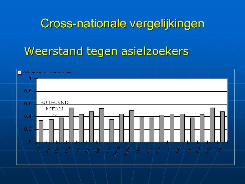 Cross-nationale vergelijkingen Weerstand tegen asielzoekers