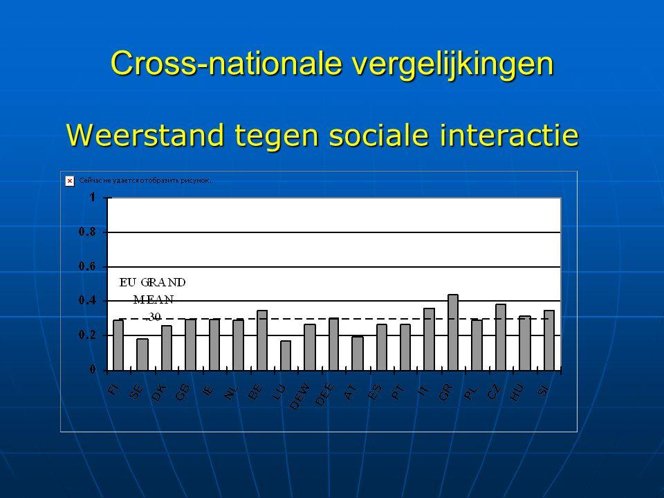 Cross-nationale vergelijkingen Weerstand tegen sociale interactie