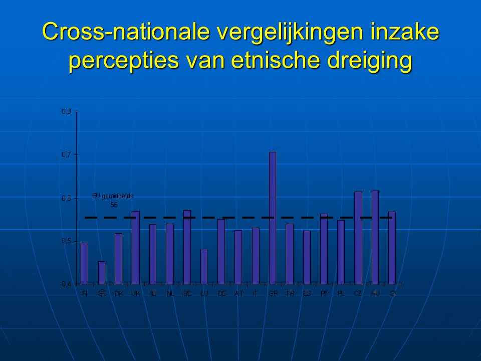 Cross-nationale vergelijkingen inzake percepties van etnische dreiging