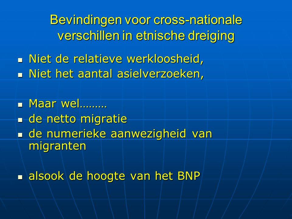 Bevindingen voor cross-nationale verschillen in etnische dreiging Niet de relatieve werkloosheid, Niet de relatieve werkloosheid, Niet het aantal asie