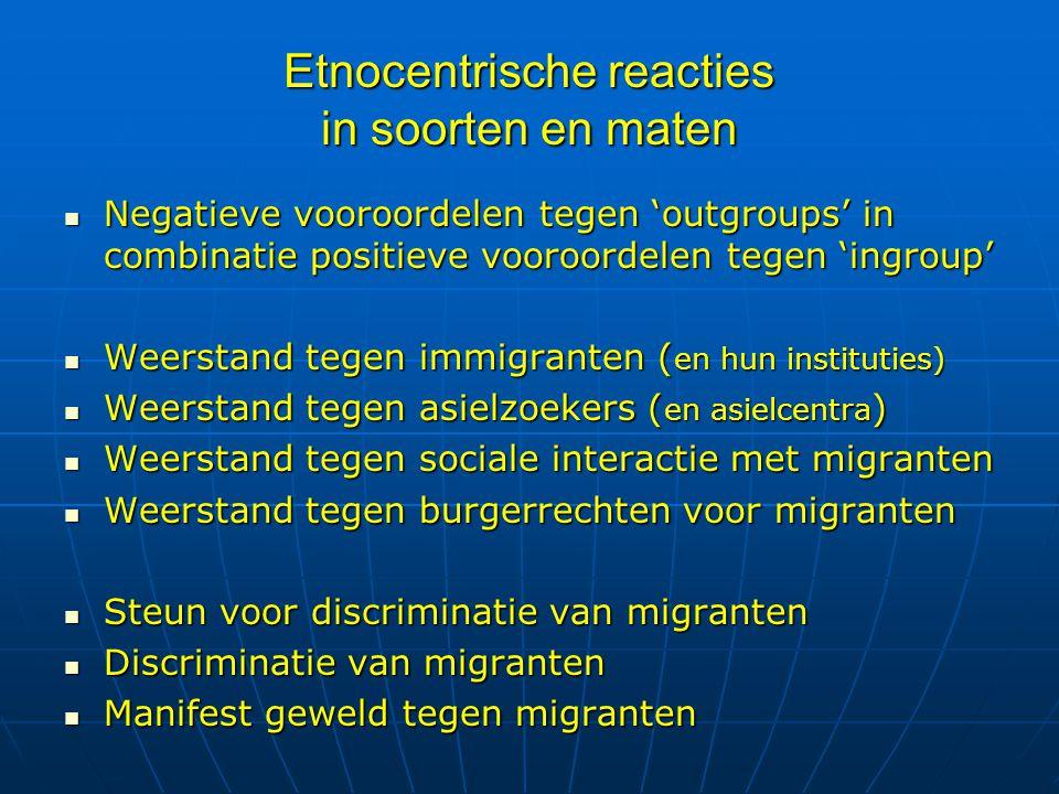 Cross-nationale vergelijkingen Weerstand tegen immigranten