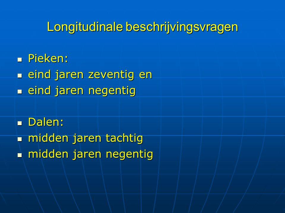 Longitudinale beschrijvingsvragen Pieken: Pieken: eind jaren zeventig en eind jaren zeventig en eind jaren negentig eind jaren negentig Dalen: Dalen: