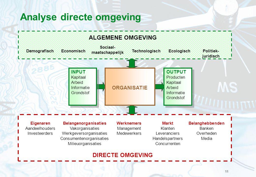 11 Analyse directe omgeving OUTPUT Producten Kapitaal Arbeid Informatie Grondstof OUTPUT Producten Kapitaal Arbeid Informatie Grondstof INPUT Kapitaal