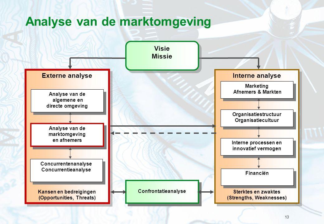 13 Analyse van de marktomgeving Interne analyse Sterktes en zwaktes (Strengths, Weaknesses) Interne analyse Sterktes en zwaktes (Strengths, Weaknesses