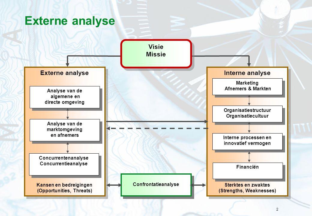2 Interne analyse Sterktes en zwaktes (Strengths, Weaknesses) Interne analyse Sterktes en zwaktes (Strengths, Weaknesses) Externe analyse Kansen en be