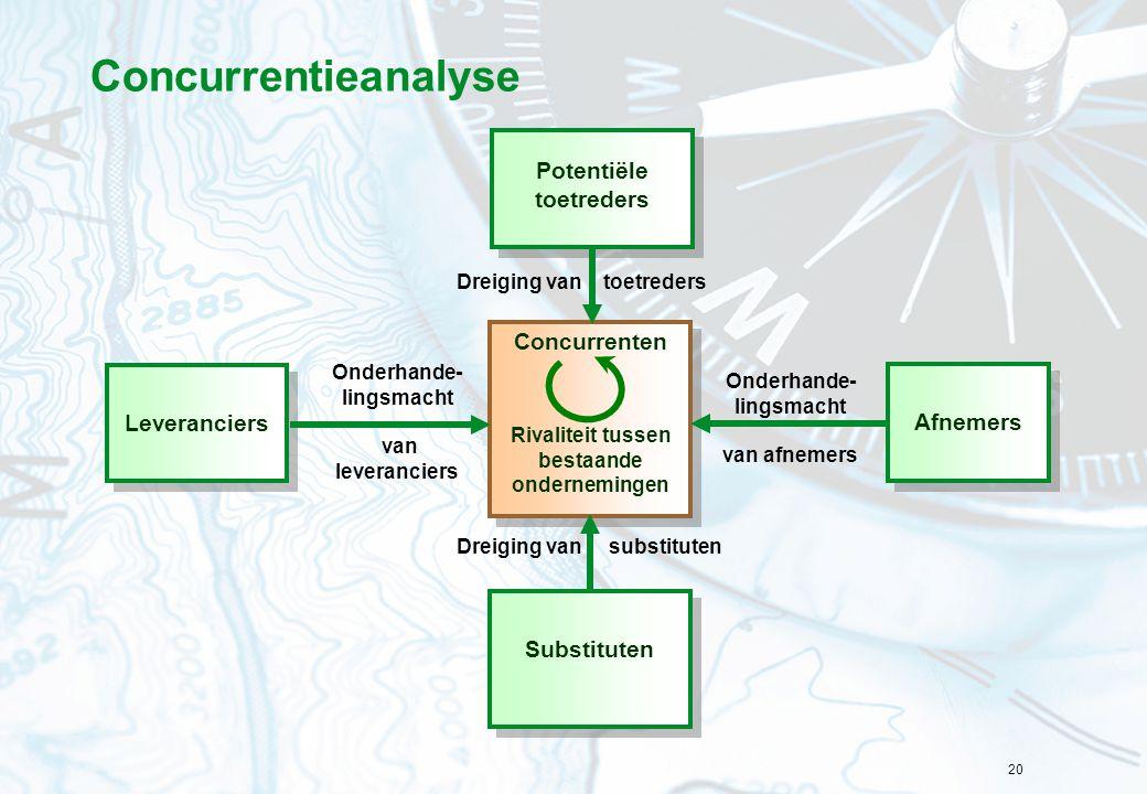 20 Concurrentieanalyse Concurrenten Rivaliteit tussen bestaande ondernemingen Concurrenten Rivaliteit tussen bestaande ondernemingen Dreiging van subs