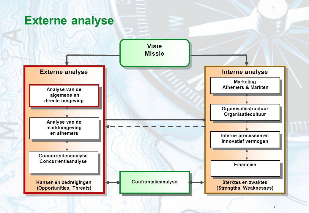 7 Externe analyse Interne analyse Sterktes en zwaktes (Strengths, Weaknesses) Interne analyse Sterktes en zwaktes (Strengths, Weaknesses) Externe anal